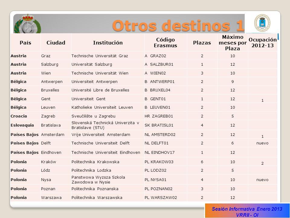 Otros destinos 1 País Ciudad Institución Código Erasmus Plazas
