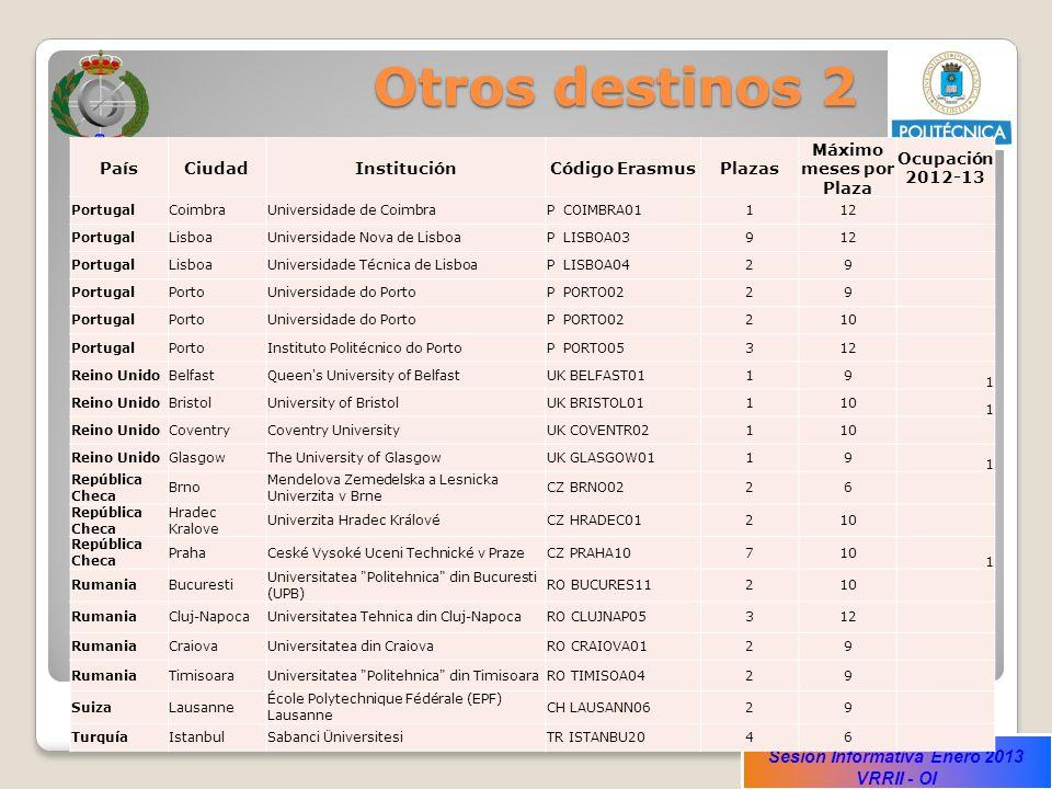 Otros destinos 2 País Ciudad Institución Código Erasmus Plazas