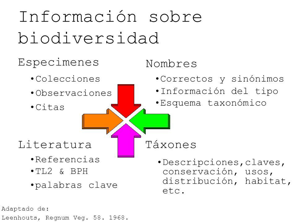 Información sobre biodiversidad