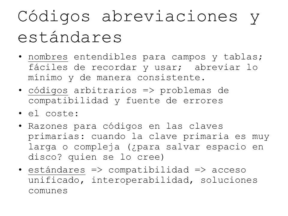 Códigos abreviaciones y estándares