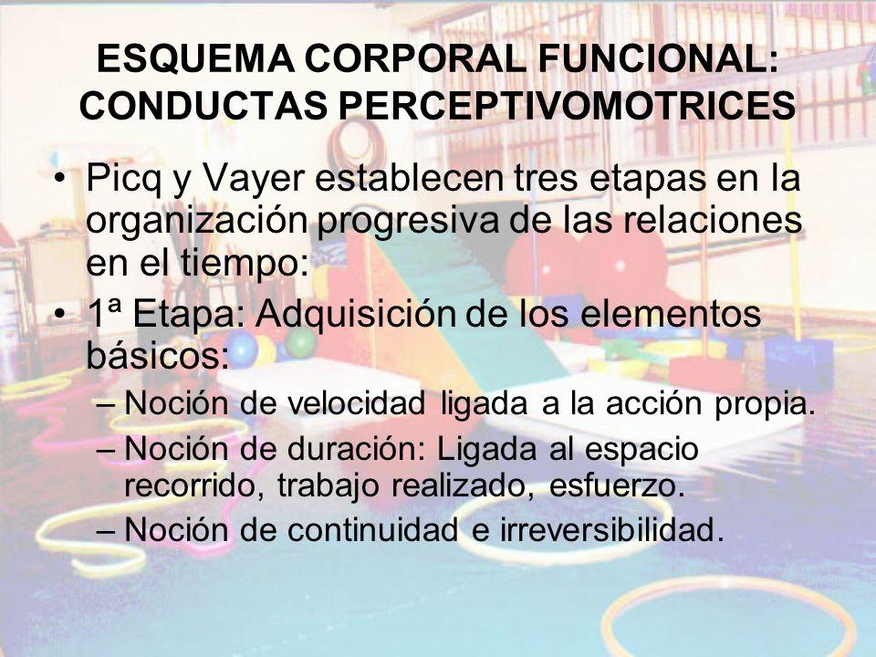 ESQUEMA CORPORAL FUNCIONAL: CONDUCTAS PERCEPTIVOMOTRICES