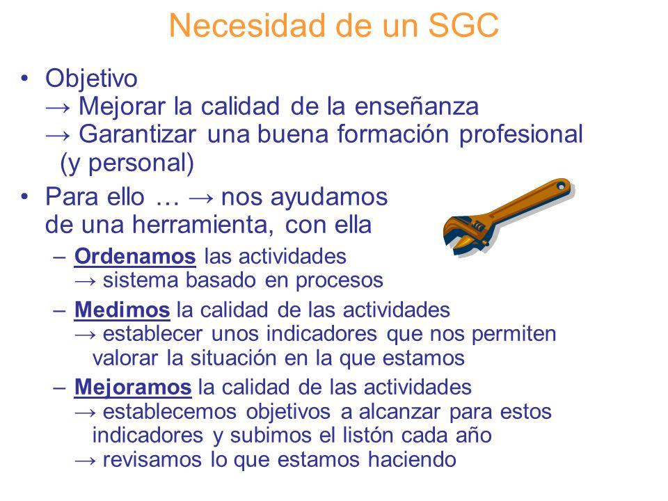 Necesidad de un SGC Objetivo → Mejorar la calidad de la enseñanza → Garantizar una buena formación profesional (y personal)