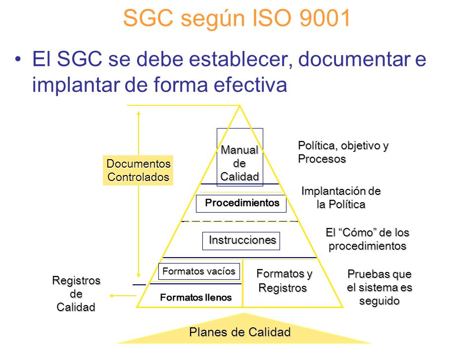 SGC según ISO 9001 El SGC se debe establecer, documentar e implantar de forma efectiva. Planes de Calidad.