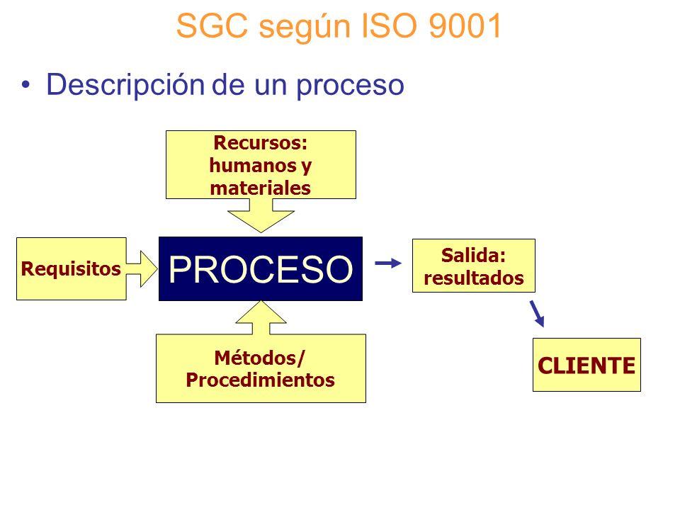 Recursos: humanos y materiales
