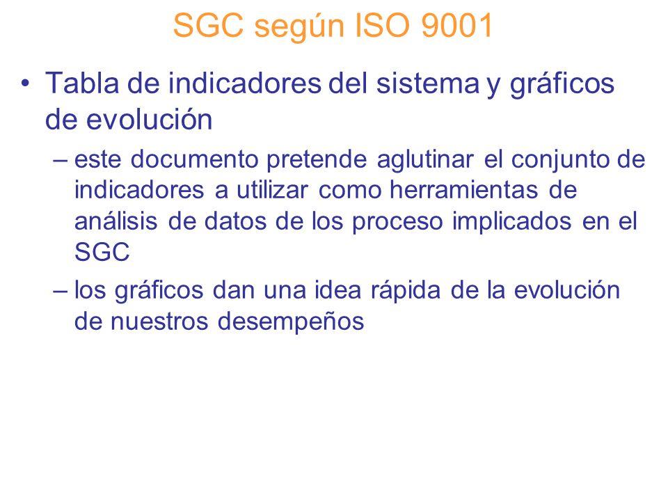 SGC según ISO 9001 Tabla de indicadores del sistema y gráficos de evolución.