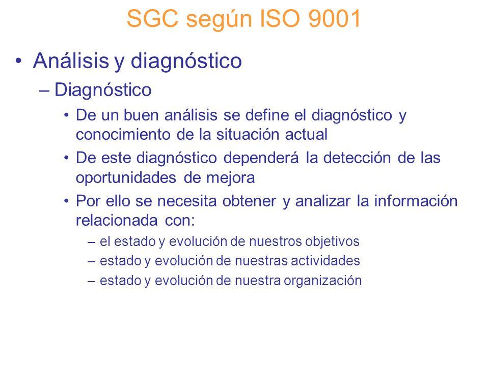 SGC según ISO 9001 Análisis y diagnóstico Diagnóstico