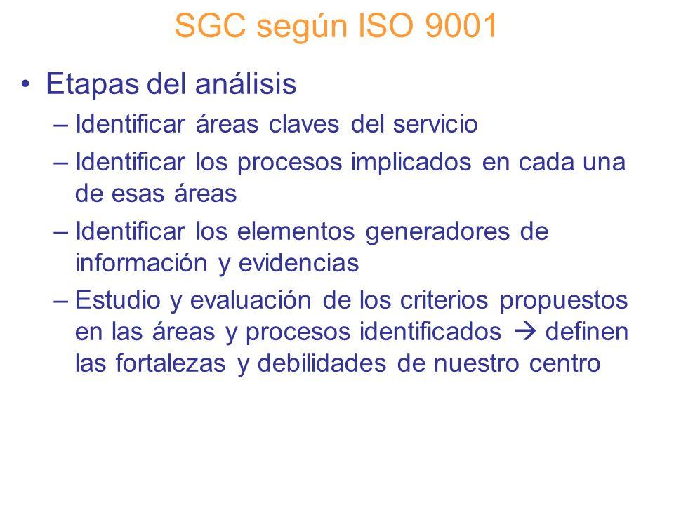 SGC según ISO 9001 Etapas del análisis
