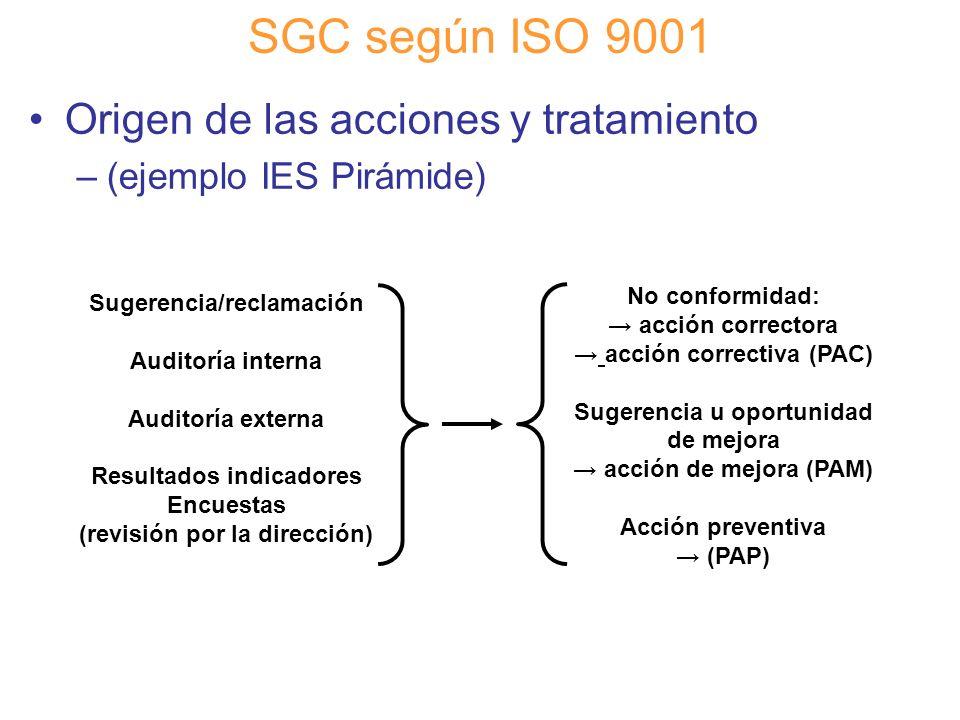 SGC según ISO 9001 Origen de las acciones y tratamiento