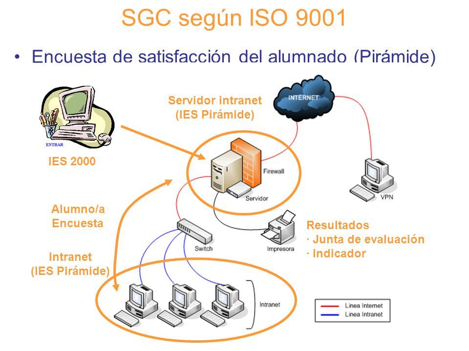 SGC según ISO 9001 Encuesta de satisfacción del alumnado (Pirámide)