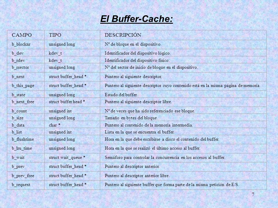 El Buffer-Cache: CAMPO TIPO DESCRIPCIÓN b_blocknr unsigned long