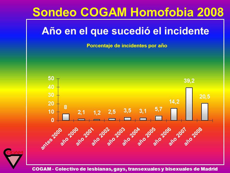 Sondeo COGAM Homofobia 2008