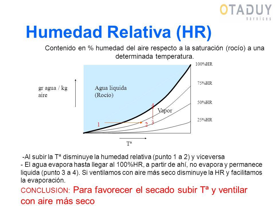 Humedad Relativa (HR) Contenido en % humedad del aire respecto a la saturación (rocío) a una determinada temperatura.