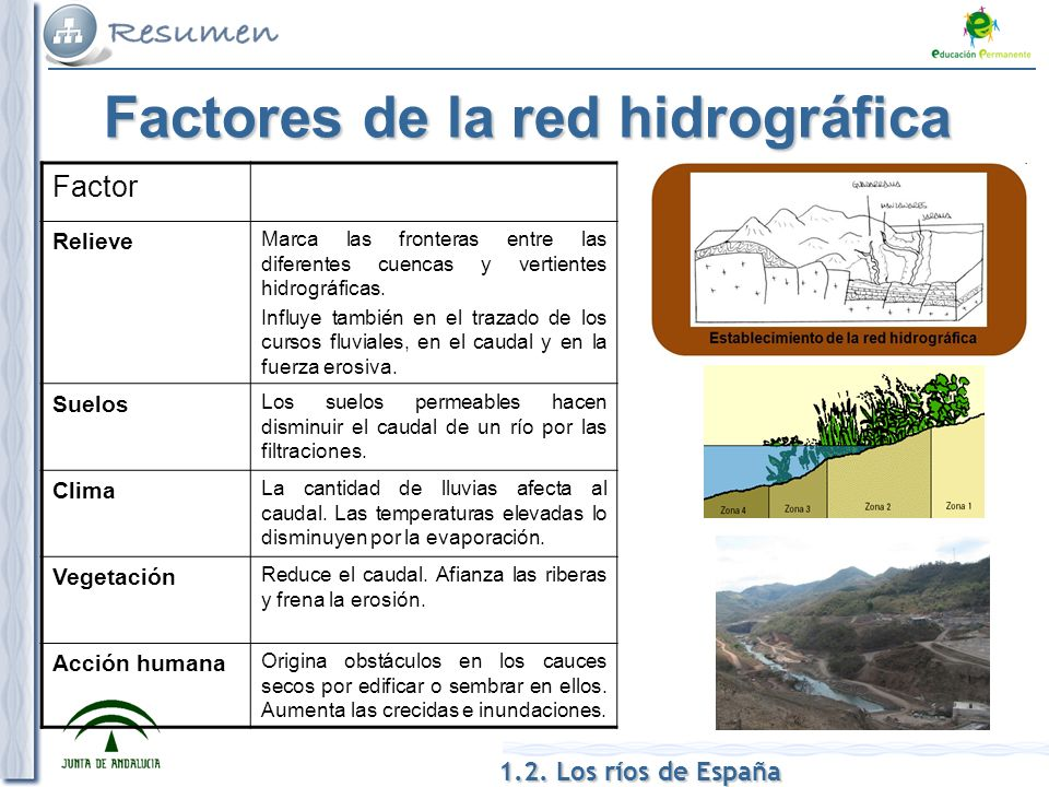 Factores de la red hidrográfica