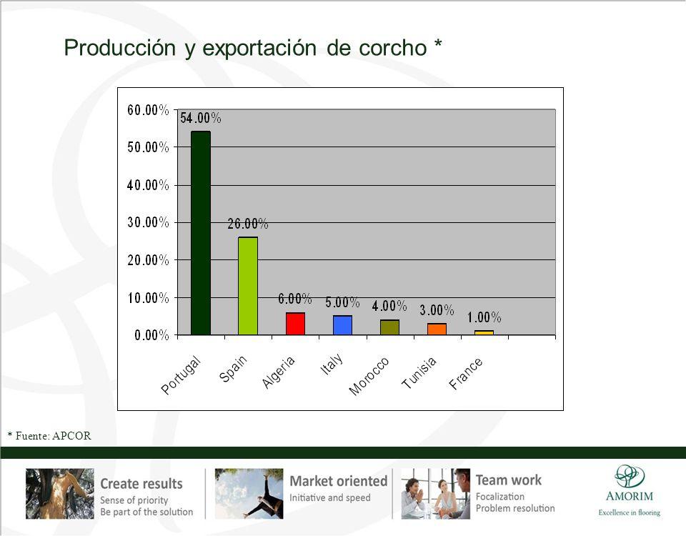 Producción y exportación de corcho *