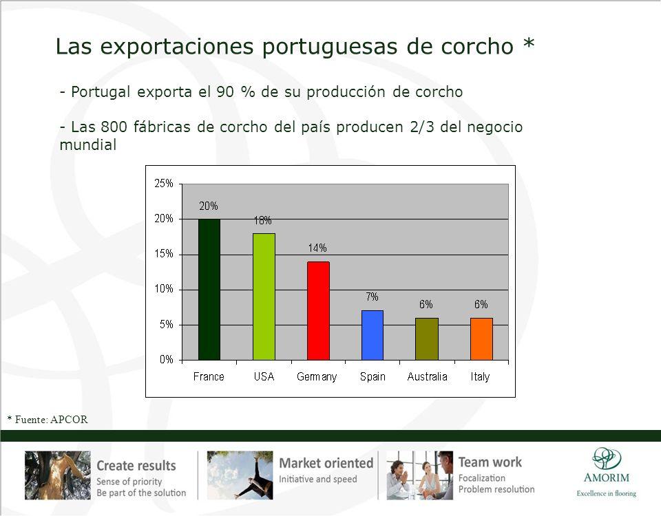 Las exportaciones portuguesas de corcho *