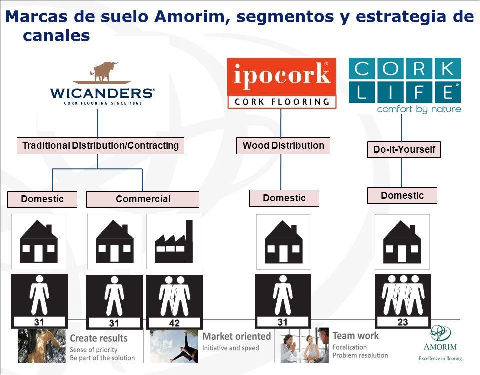 Marcas de suelo Amorim, segmentos y estrategia de canales