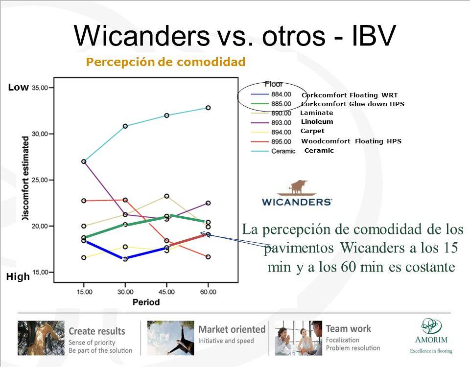 Wicanders vs. otros - IBV