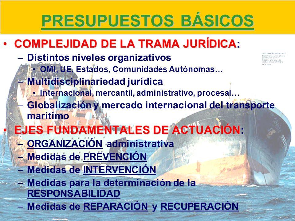 PRESUPUESTOS BÁSICOS COMPLEJIDAD DE LA TRAMA JURÍDICA: