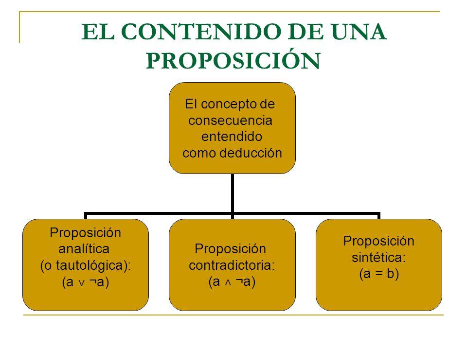 EL CONTENIDO DE UNA PROPOSICIÓN