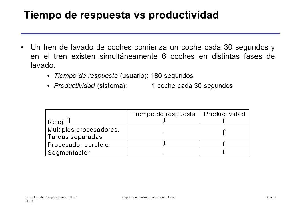 Tiempo de respuesta vs productividad