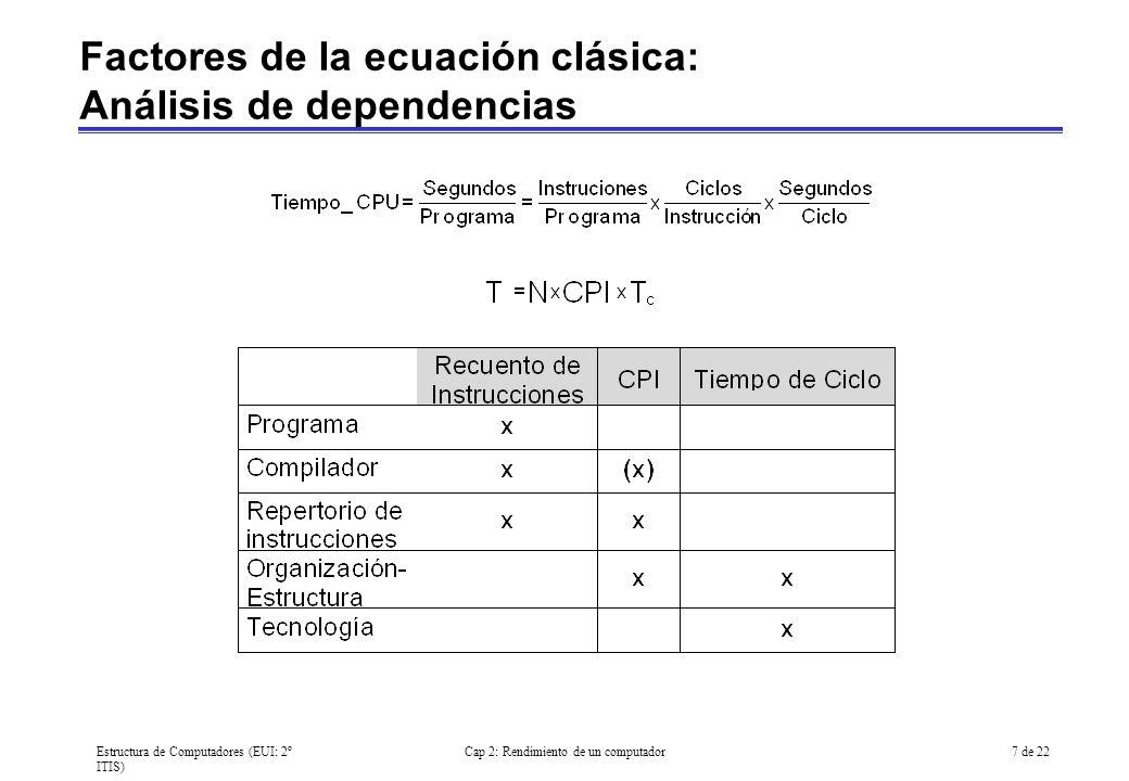 Factores de la ecuación clásica: Análisis de dependencias