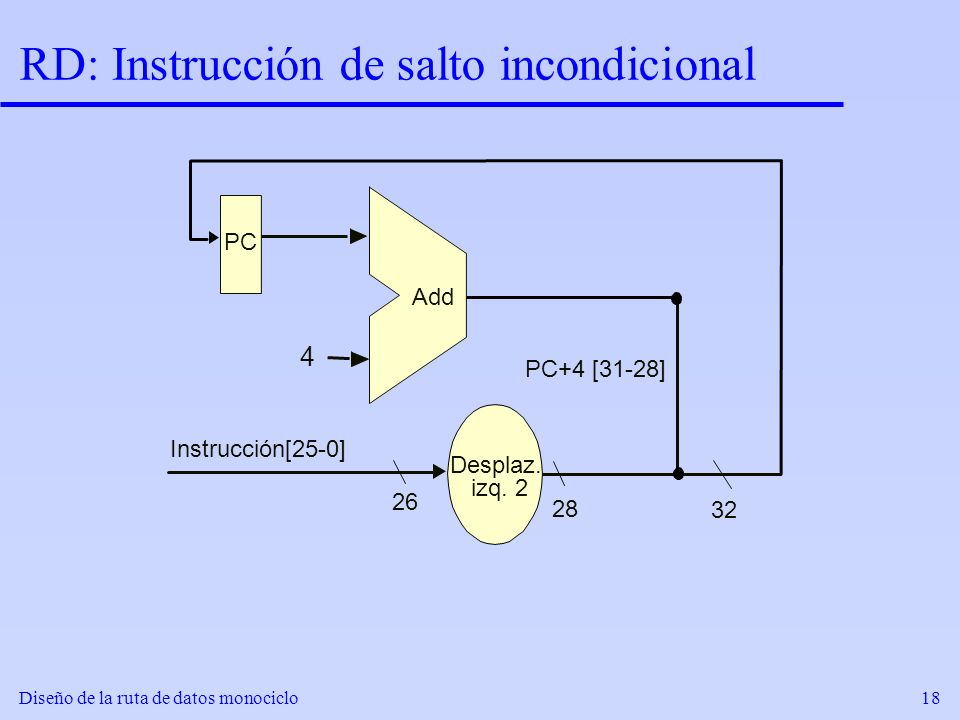 RD: Instrucción de salto incondicional