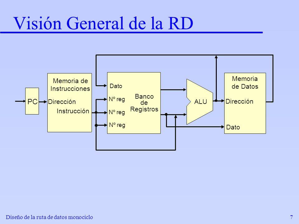 Visión General de la RD PC Memoria de Datos Memoria de Instrucciones