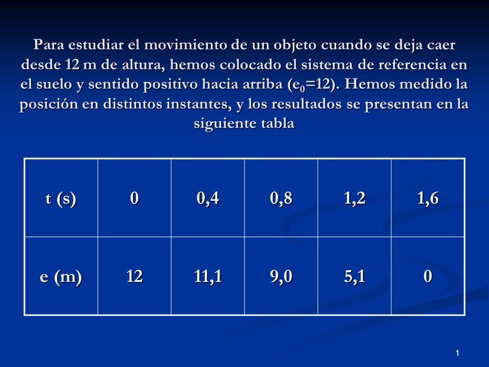 Para estudiar el movimiento de un objeto cuando se deja caer desde 12 m de altura, hemos colocado el sistema de referencia en el suelo y sentido positivo hacia arriba (e0=12). Hemos medido la posición en distintos instantes, y los resultados se presentan en la siguiente tabla
