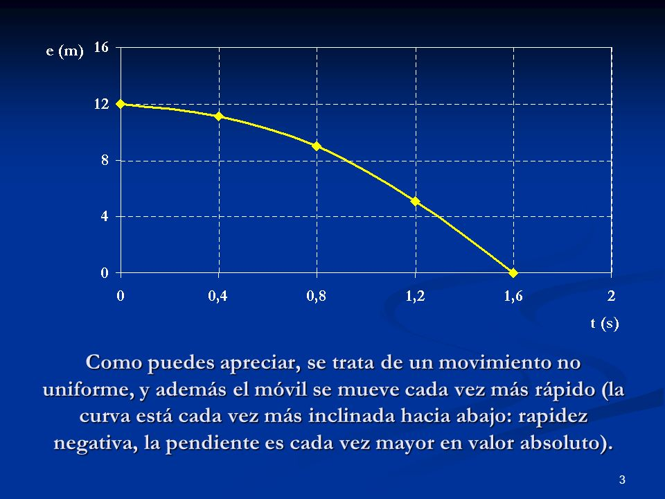 Como puedes apreciar, se trata de un movimiento no uniforme, y además el móvil se mueve cada vez más rápido (la curva está cada vez más inclinada hacia abajo: rapidez negativa, la pendiente es cada vez mayor en valor absoluto).