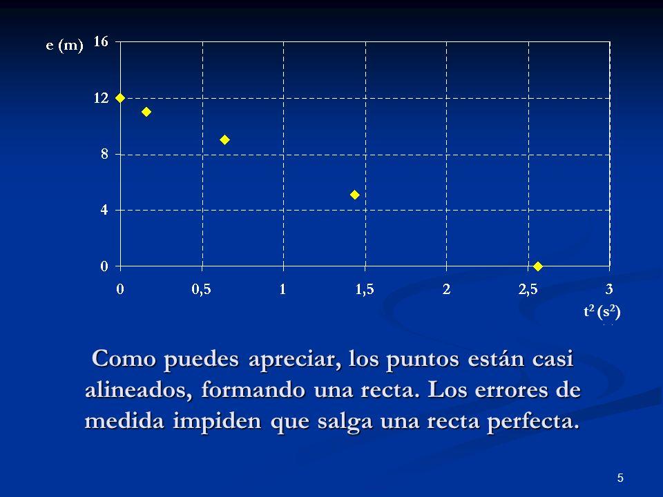 t2 (s2) Como puedes apreciar, los puntos están casi alineados, formando una recta.