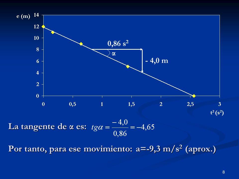 - 4,0 m 0,86 s2. α.