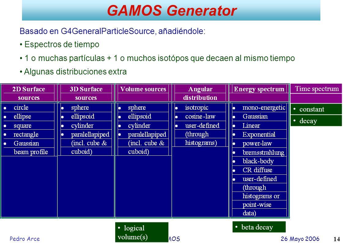 GAMOS Generator Basado en G4GeneralParticleSource, añadiéndole: