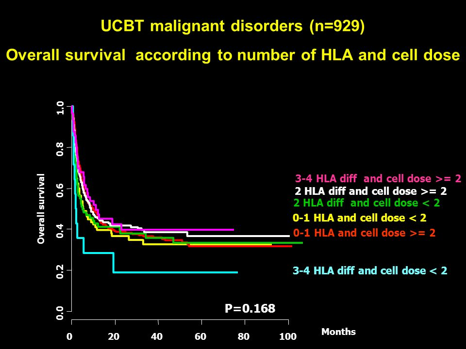 UCBT malignant disorders (n=929) Overall survival according to number of HLA and cell dose