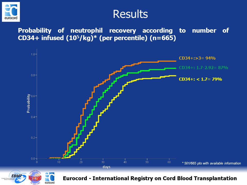 Results Probability of neutrophil recovery according to number of CD34+ infused (105/kg)* (per percentile) (n=665)