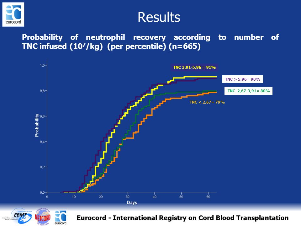 Results Probability of neutrophil recovery according to number of TNC infused (107/kg) (per percentile) (n=665)