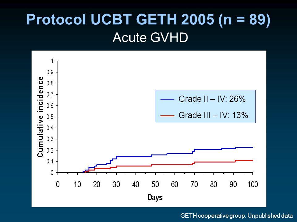 Protocol UCBT GETH 2005 (n = 89) Acute GVHD
