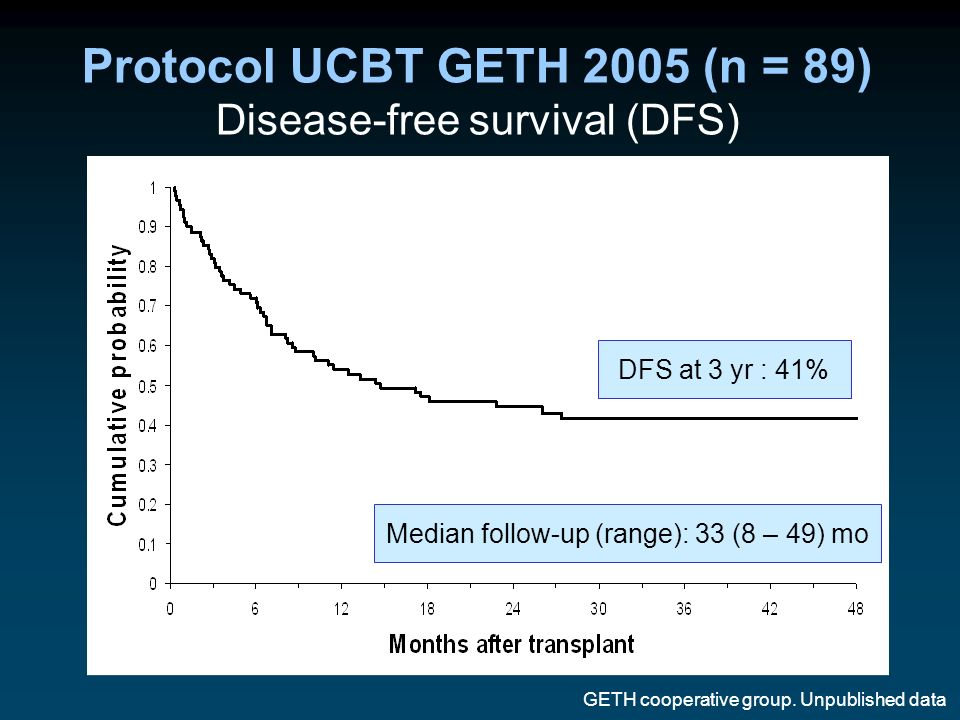 Protocol UCBT GETH 2005 (n = 89) Disease-free survival (DFS)