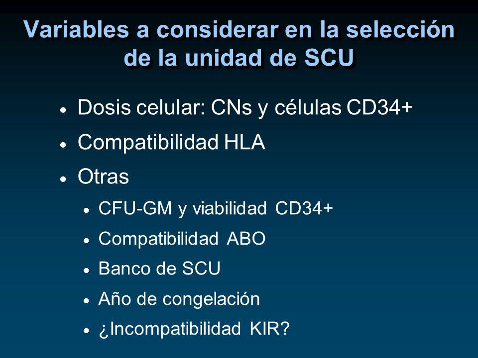 Variables a considerar en la selección de la unidad de SCU