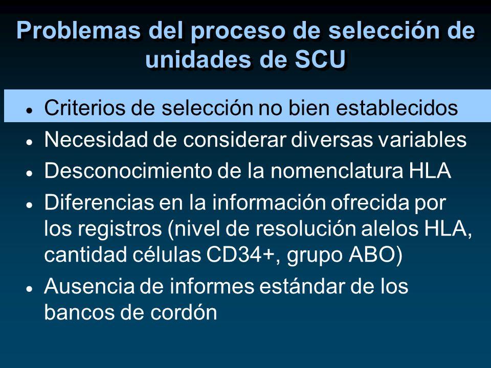 Problemas del proceso de selección de unidades de SCU