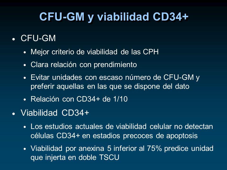 CFU-GM y viabilidad CD34+