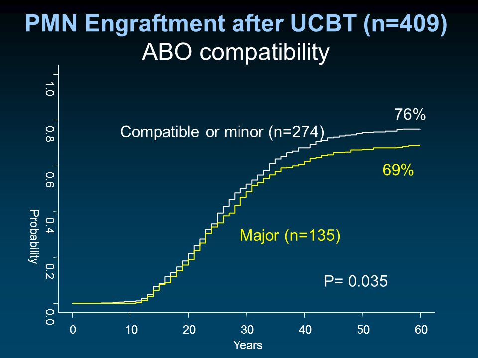 PMN Engraftment after UCBT (n=409)