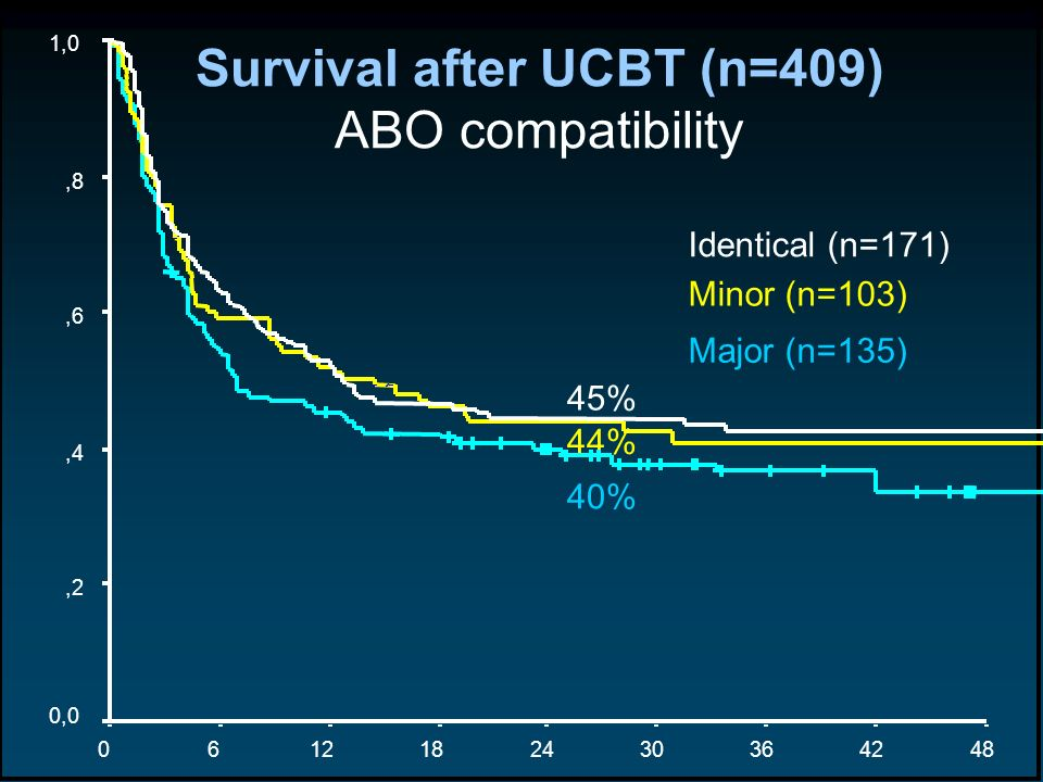 Survival after UCBT (n=409)
