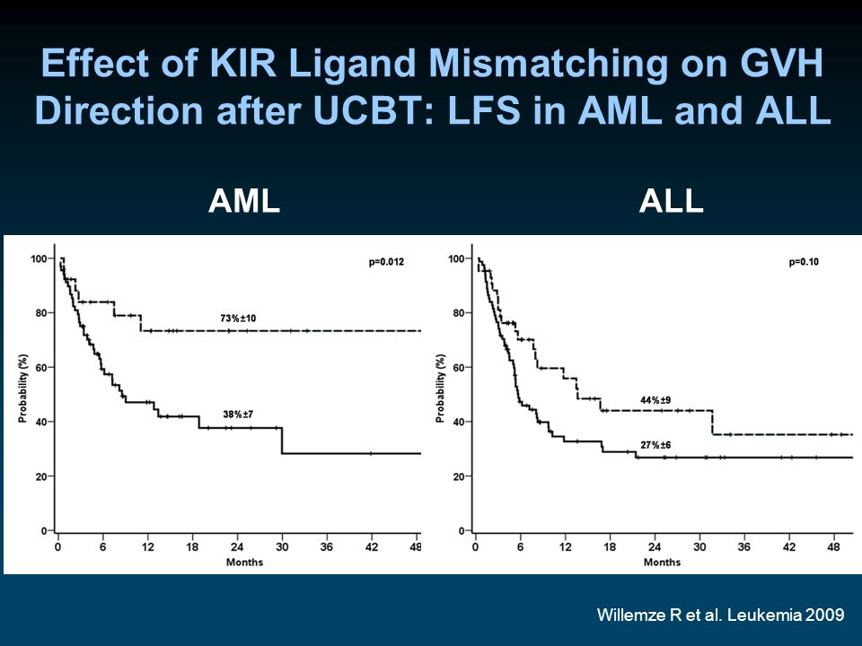 Effect of KIR Ligand Mismatching on GVH Direction after UCBT: LFS in AML and ALL