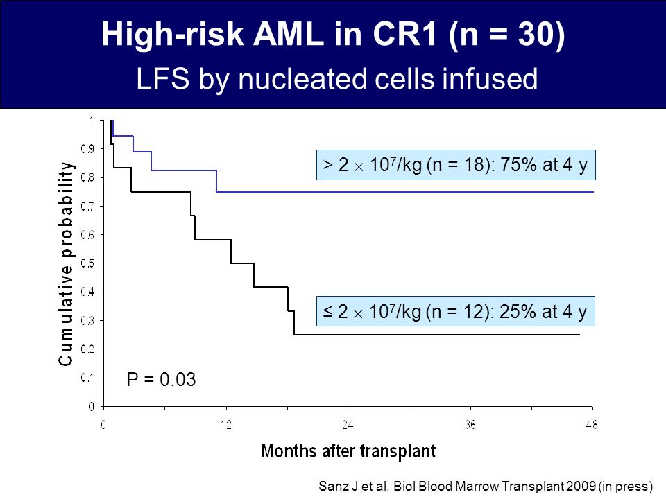 High-risk AML in CR1 (n = 30) LFS by nucleated cells infused