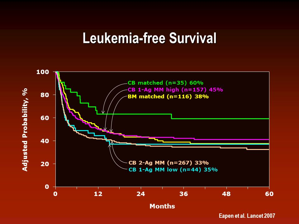 Leukemia-free Survival