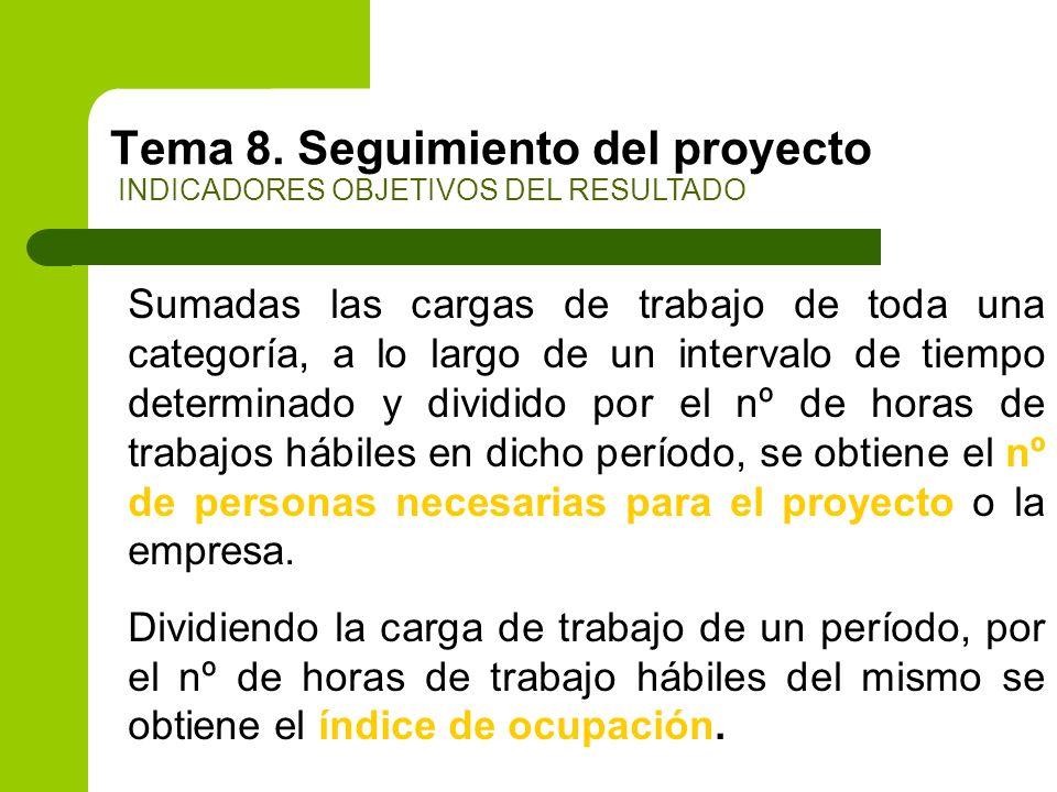 Tema 8. Seguimiento del proyecto INDICADORES OBJETIVOS DEL RESULTADO