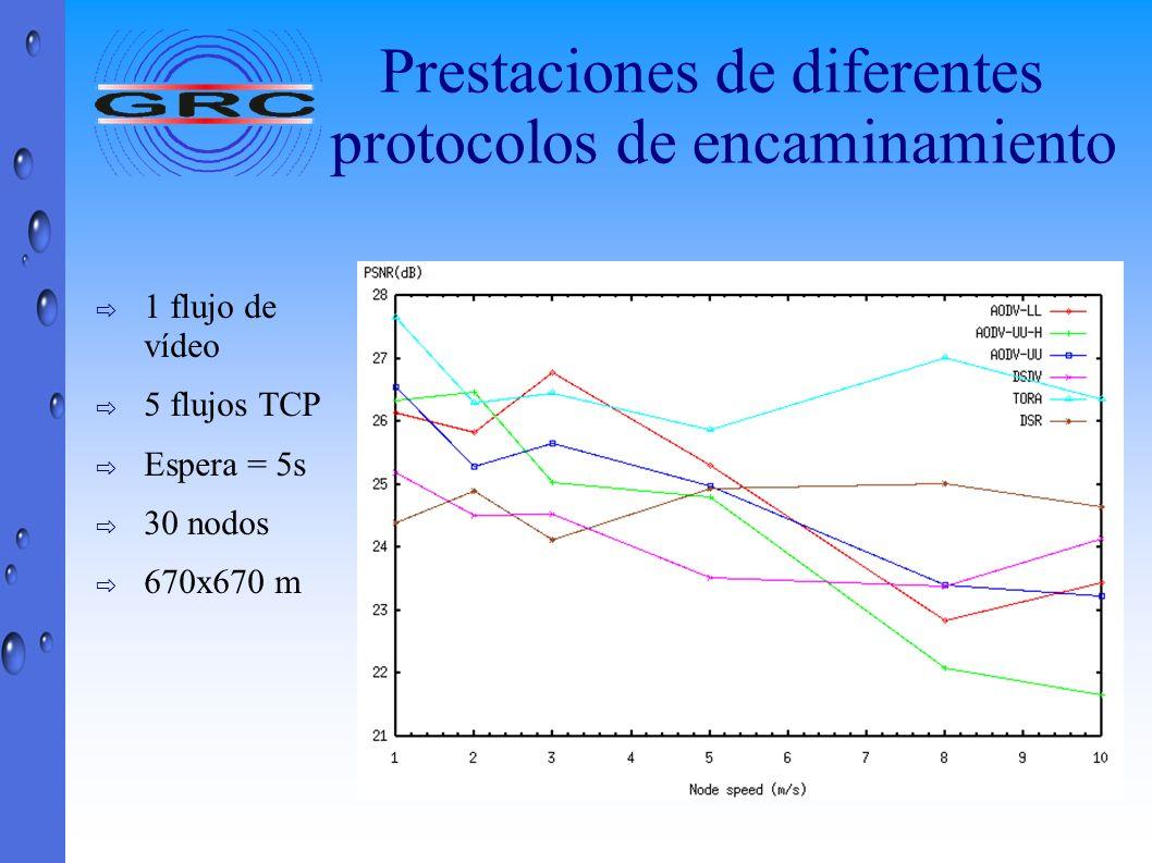 Prestaciones de diferentes protocolos de encaminamiento
