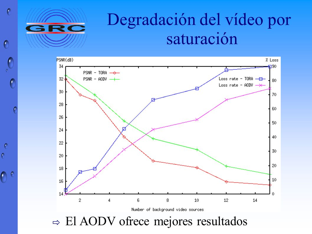 Degradación del vídeo por saturación