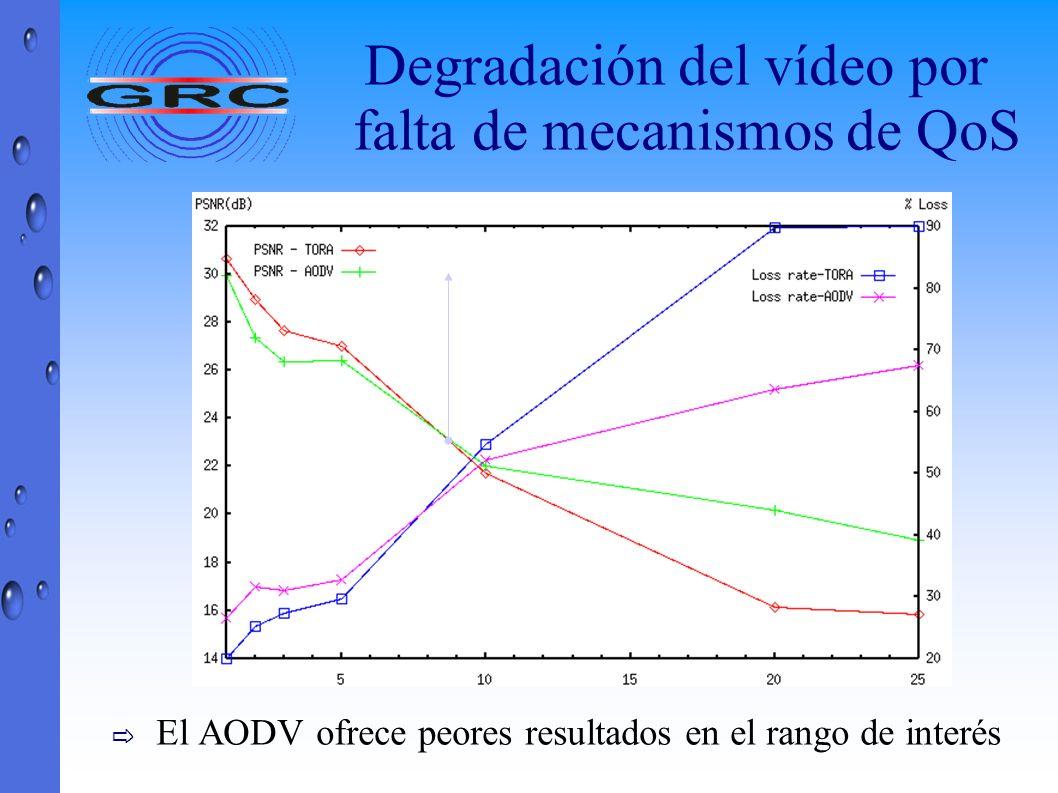 Degradación del vídeo por falta de mecanismos de QoS