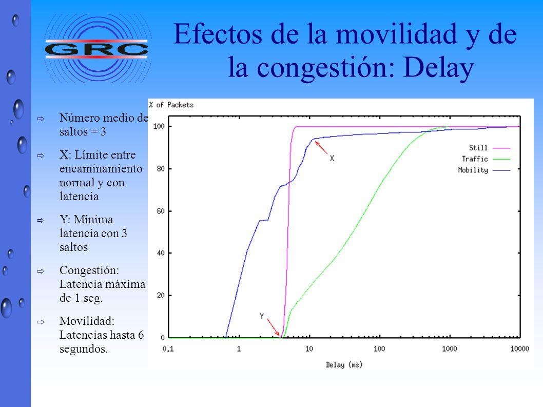 Efectos de la movilidad y de la congestión: Delay